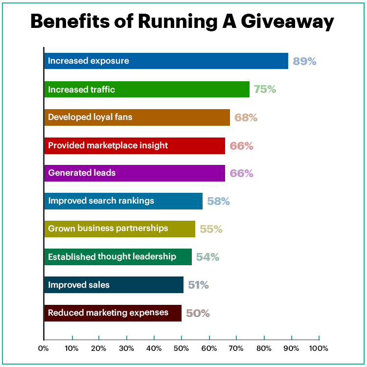 benefits of running successful sweepstakes
